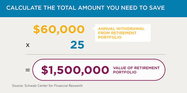 An investor planning to withdraw $60,000 per year during a 30-year retirement should plan to create an aggregate portfolio worth approximately $1.5 million—that is, $60,000 times 25.