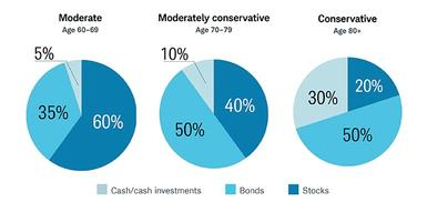 During your early years of retirement (age 60-69), consider a moderate asset allocation consisting of 60% stocks, 35% bonds and 5% cash and cash-like investments. From age 70-79, consider shifting to a moderately conservative allocation of 40% stocks, 50% bonds and 10% cash and cash-like investments, if you plan to use all of your savings during your lifetime. At age 80 and older, consider shifting to a conservative allocation of 50% bonds and 20% stocks, 30% cash and cash-like investments, again, unless yo